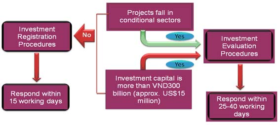 Investment regulations embassy of the socialist republic of investment registration foreign investment projects with a total invested capital of less than vnd 300 billion us 15 million and not falling in a yelopaper Choice Image